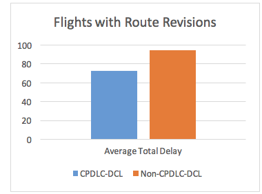 Flights with Route Revisions