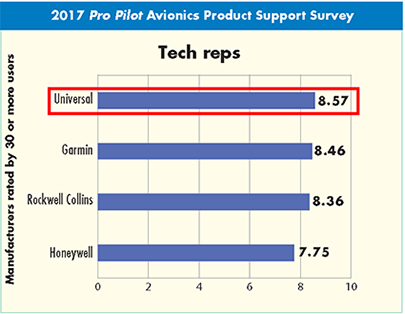 Number One in Tech Reps